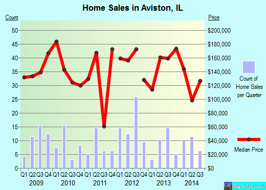 Aviston,IL real estate house value index trend