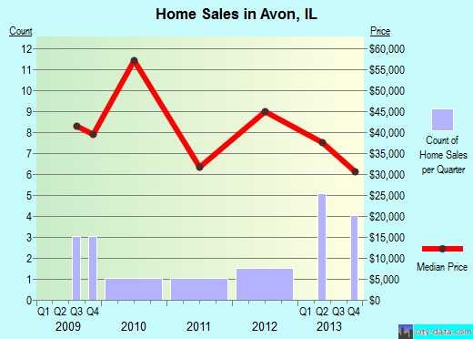 Avon,IL real estate house value index trend