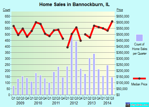 Bannockburn,IL real estate house value index trend