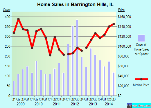 Barrington Hills,IL real estate house value index trend