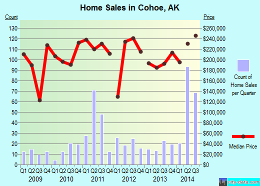 Cohoe,AK real estate house value index trend