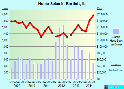 Bartlett,IL real estate house value index trend