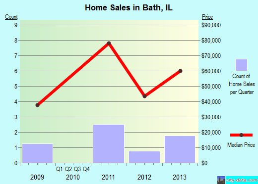 Bath,IL real estate house value index trend