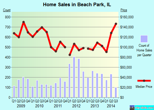 Beach Park, IL index of house prices