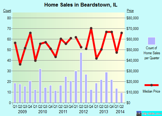 Beardstown,IL real estate house value index trend