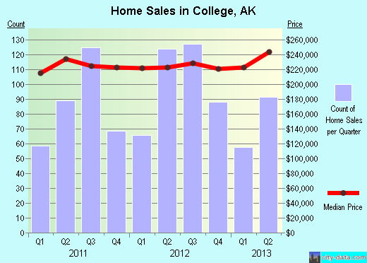 College,AK real estate house value index trend