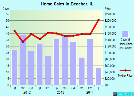 Beecher,IL real estate house value index trend