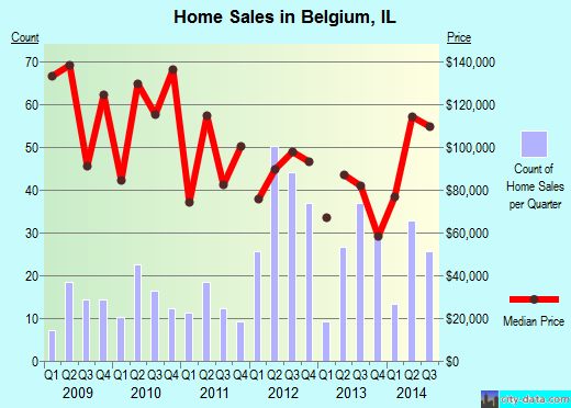 Belgium,IL real estate house value index trend