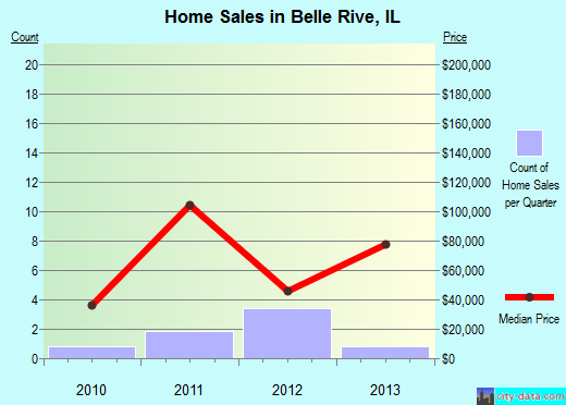 Belle Rive,IL real estate house value index trend