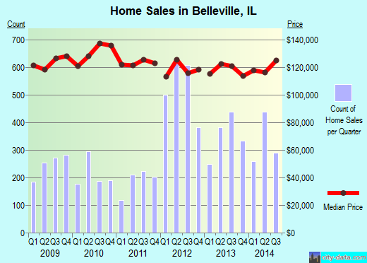 Belleville,IL real estate house value index trend