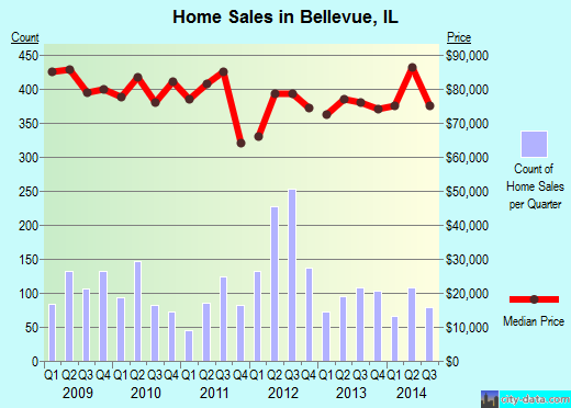 Bellevue,IL real estate house value index trend