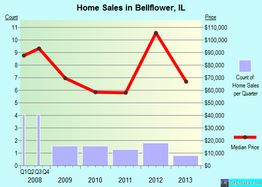 Bellflower,IL real estate house value index trend
