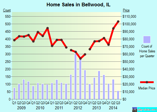 Bellwood,IL real estate house value index trend