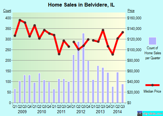 Belvidere,IL real estate house value index trend