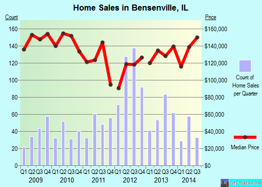 Bensenville,IL real estate house value index trend