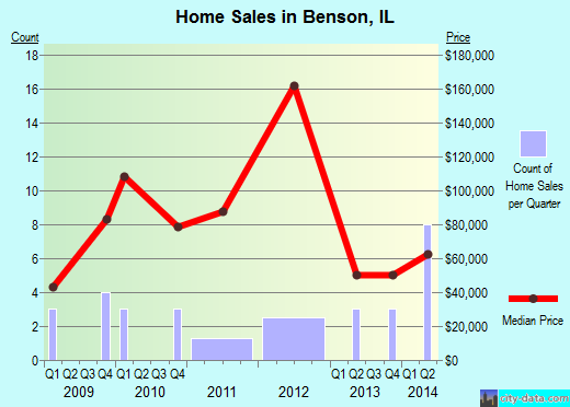 Benson,IL real estate house value index trend