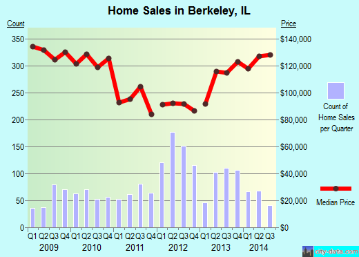 Berkeley,IL real estate house value index trend