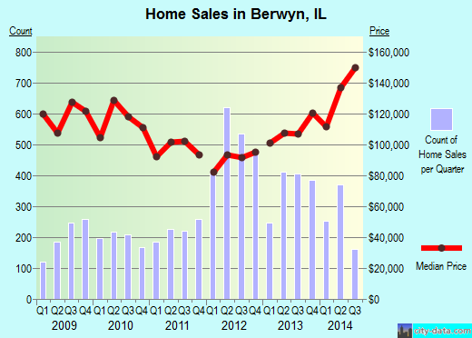 Berwyn,IL real estate house value index trend