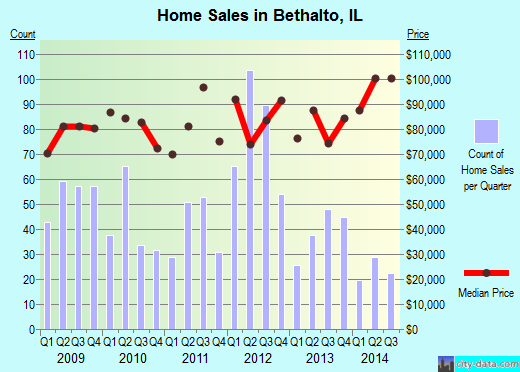 Bethalto,IL real estate house value index trend