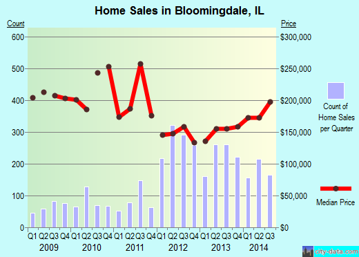 Bloomingdale,IL real estate house value index trend