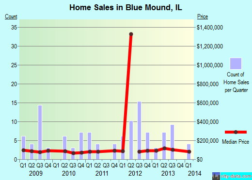 Blue Mound,IL real estate house value index trend