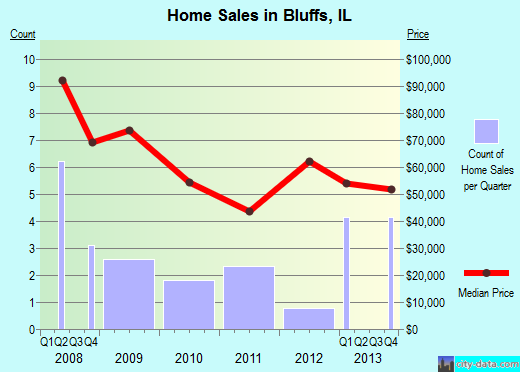 Bluffs,IL real estate house value index trend