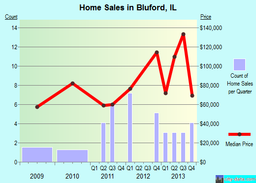Bluford,IL real estate house value index trend