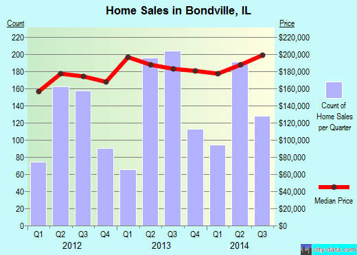 Bondville,IL real estate house value index trend