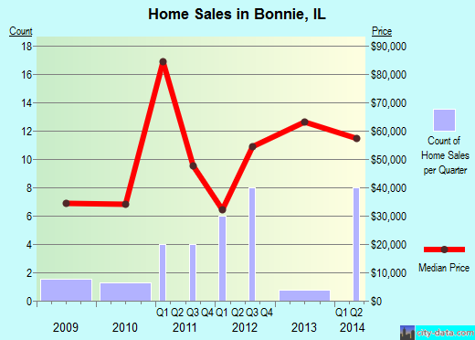 Bonnie,IL real estate house value index trend