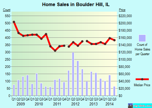 Boulder Hill,IL real estate house value index trend