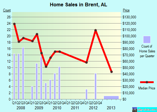Brent,AL real estate house value index trend