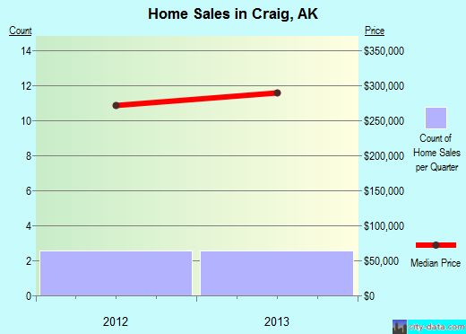 Craig,AK real estate house value index trend