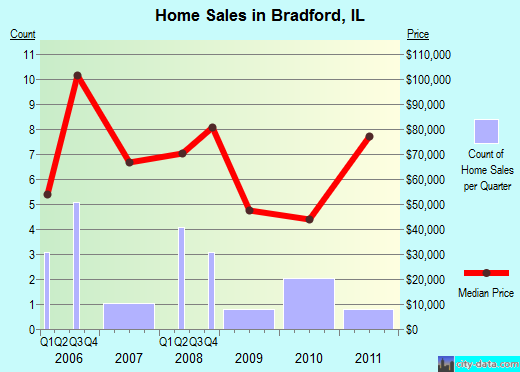 Bradford,IL real estate house value index trend