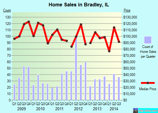 Bradley,IL real estate house value index trend