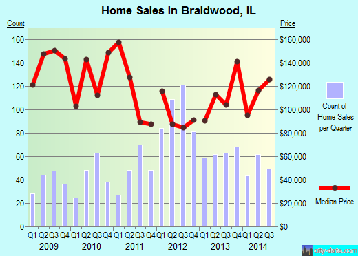 Braidwood,IL real estate house value index trend