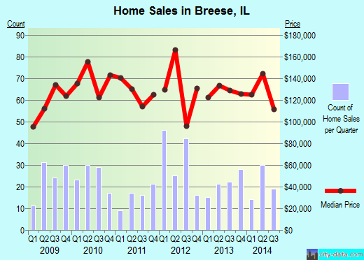 Breese,IL real estate house value index trend