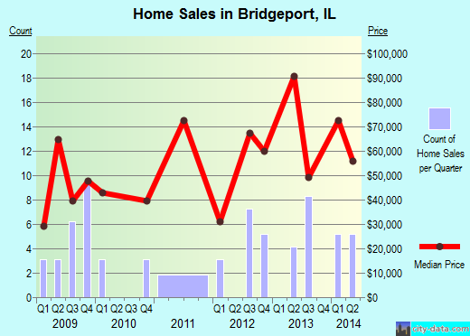 Bridgeport,IL real estate house value index trend