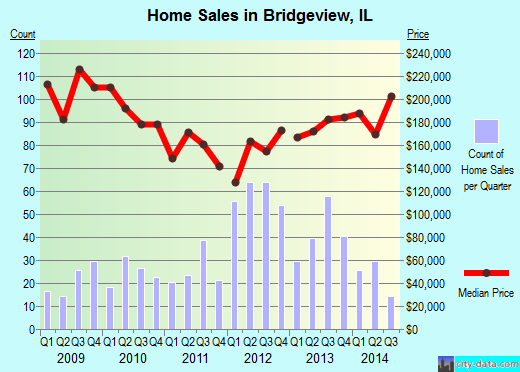Bridgeview,IL real estate house value index trend
