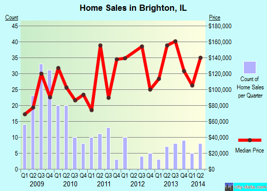Brighton,IL real estate house value index trend
