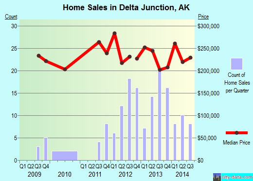 Delta Junction,AK real estate house value index trend