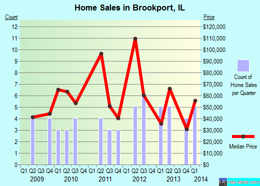 Brookport,IL real estate house value index trend