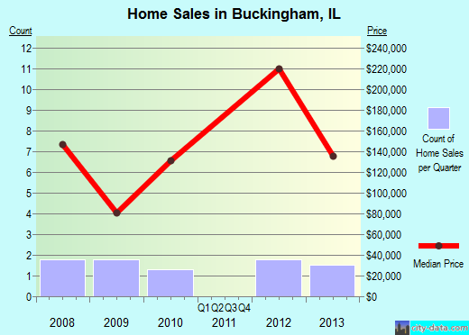 Buckingham,IL real estate house value index trend