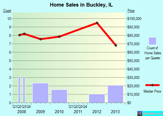 Buckley,IL real estate house value index trend