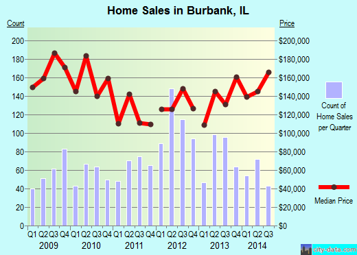 Burbank,IL real estate house value index trend
