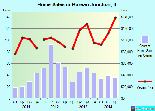 Bureau Junction,IL real estate house value index trend