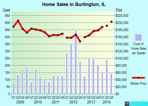 Burlington,IL real estate house value index trend