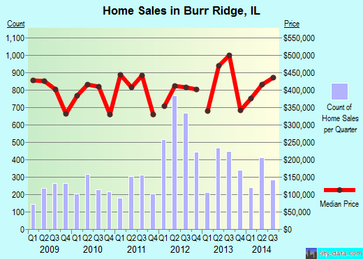 Burr Ridge,IL real estate house value index trend