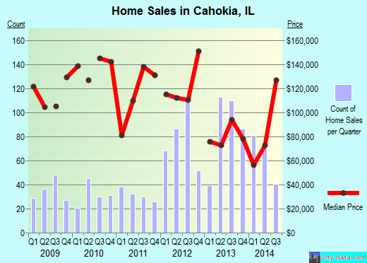 Cahokia,IL real estate house value index trend