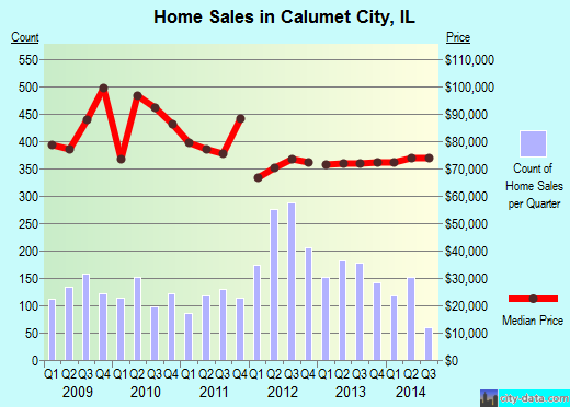Calumet City,IL real estate house value index trend