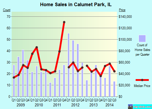 Calumet Park,IL real estate house value index trend